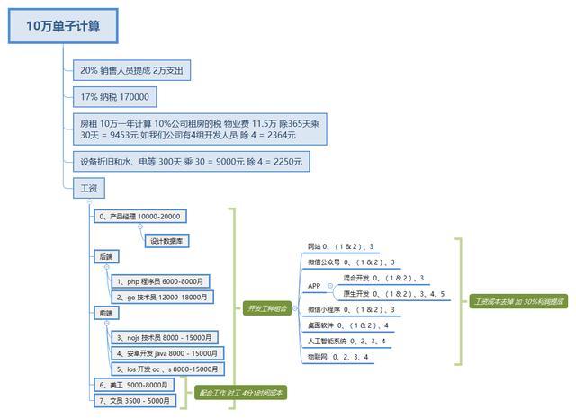 定制开发APP、小程序、网站等系统成本计算定价指南